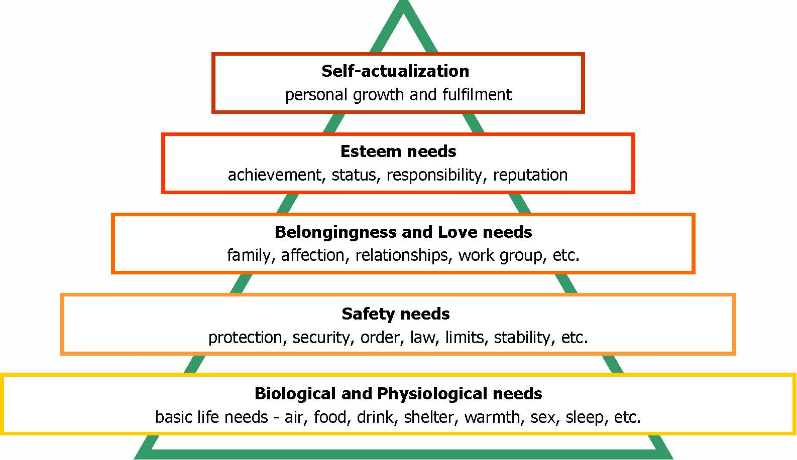 maslow hierarachy vs four drive theory