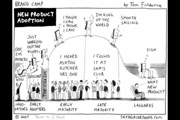 The Diffusion of Innovation Curve
