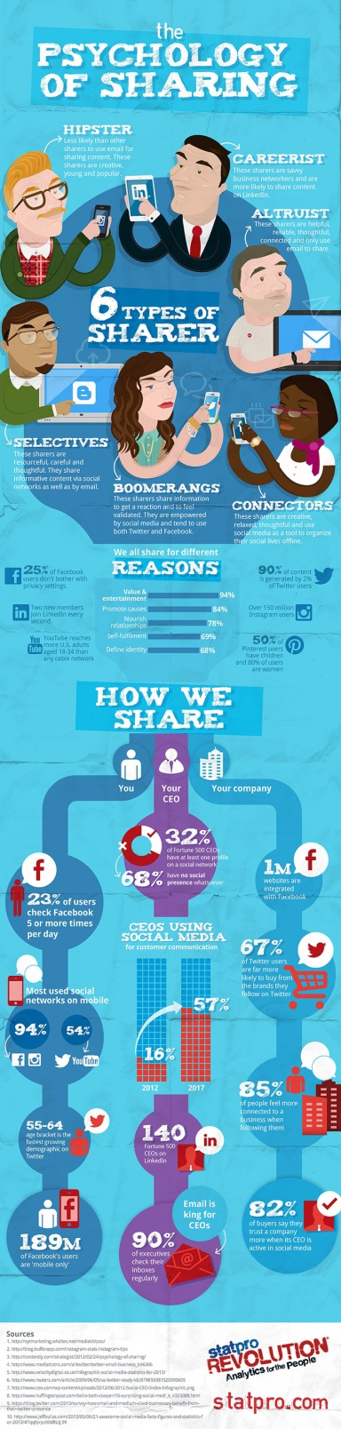 psychology-of-sharing-infographic